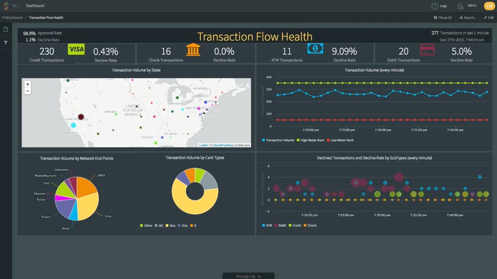 Financial Monitoring Application