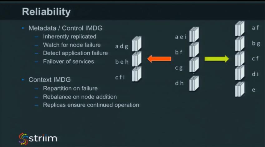 https://www.striim.com/wp-content/uploads/2016/06/IMC-Summit-2016-Breakout-Making-IMC-Enterprise-Grade-Reliability-Metadata-Control-IMDG