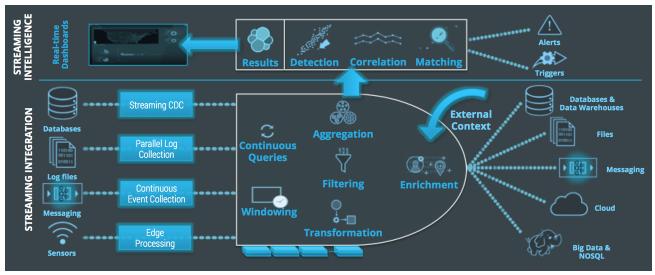Streaming Integration + Streaming Intelligence