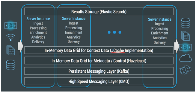 Striim's Distributed In-Memory Architecture
