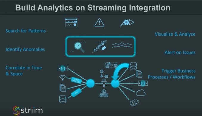 Build Anlytics on Streaming Integration