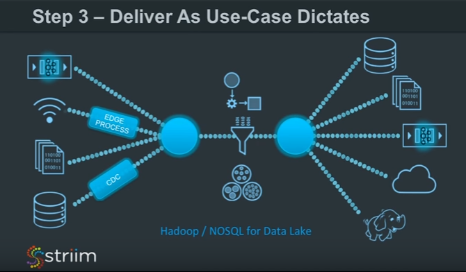 Deliver As Use-Case Dictates