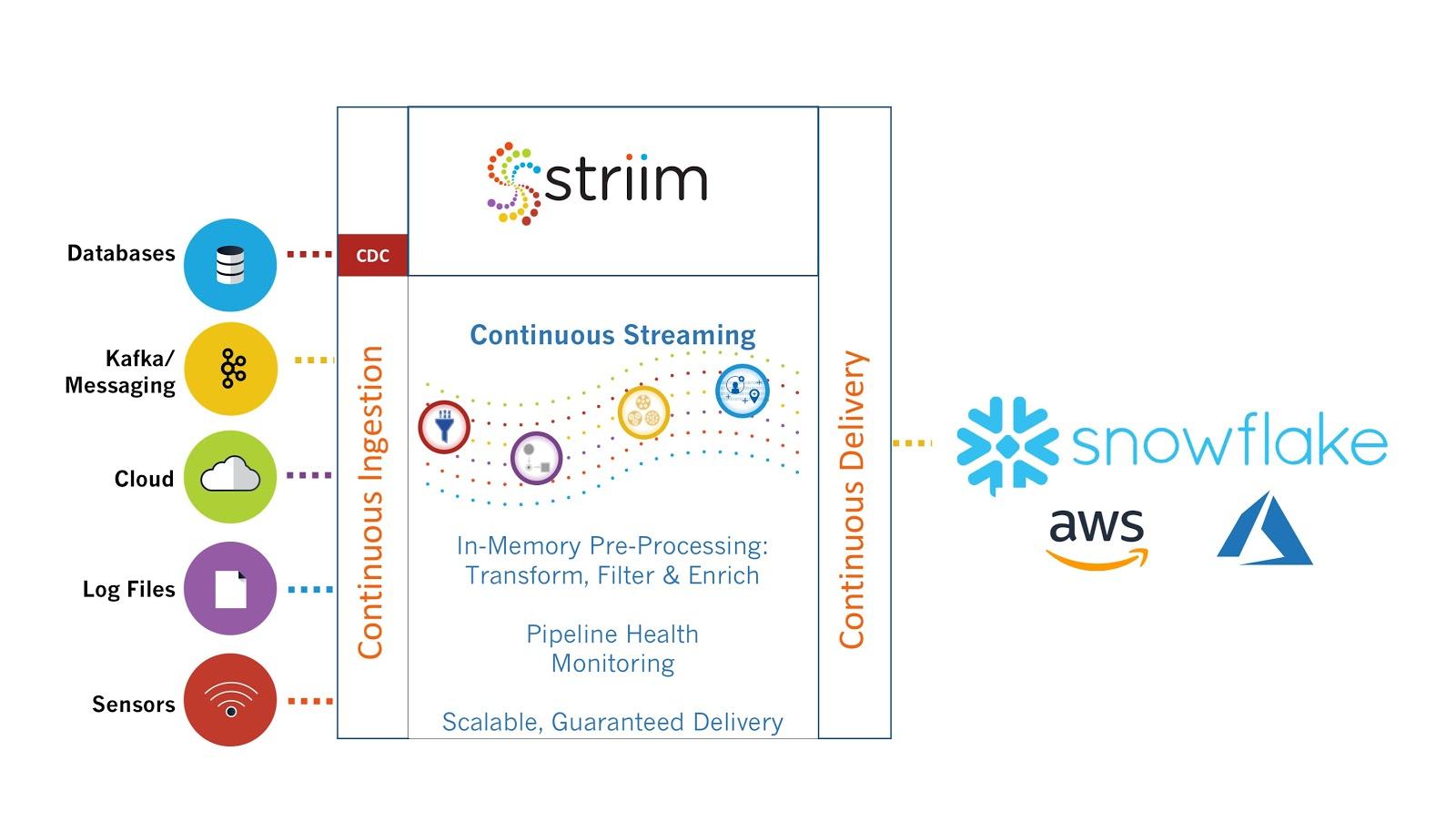 Striim - ETL for Snowflake