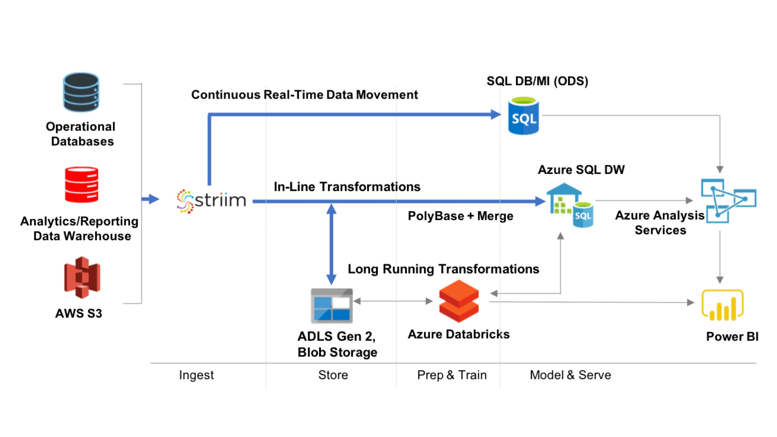Streaming Integration to Azure