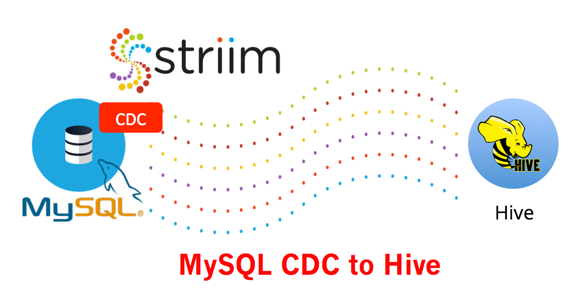 MySQL CDC to Hive