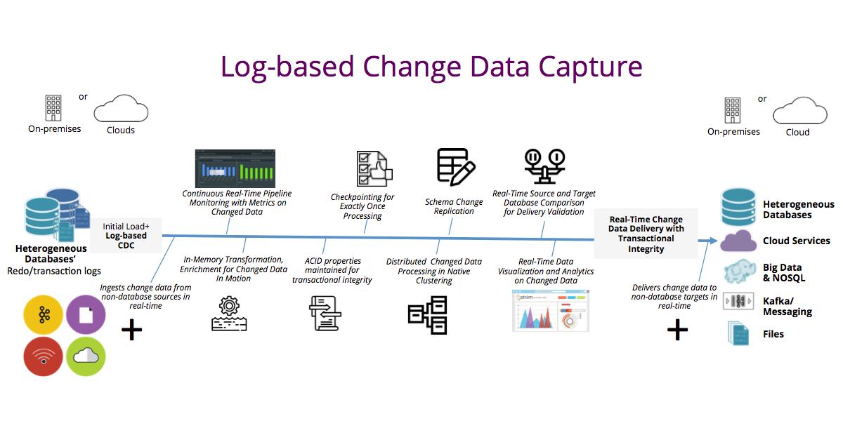 Log-based Change Data Capture