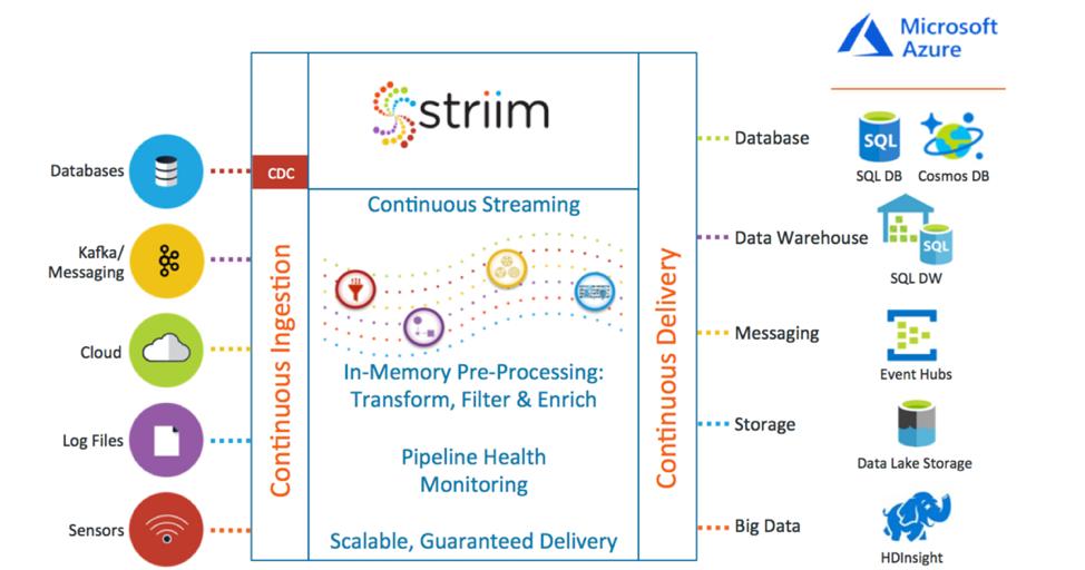 Azure Hybrid Cloud Architecture