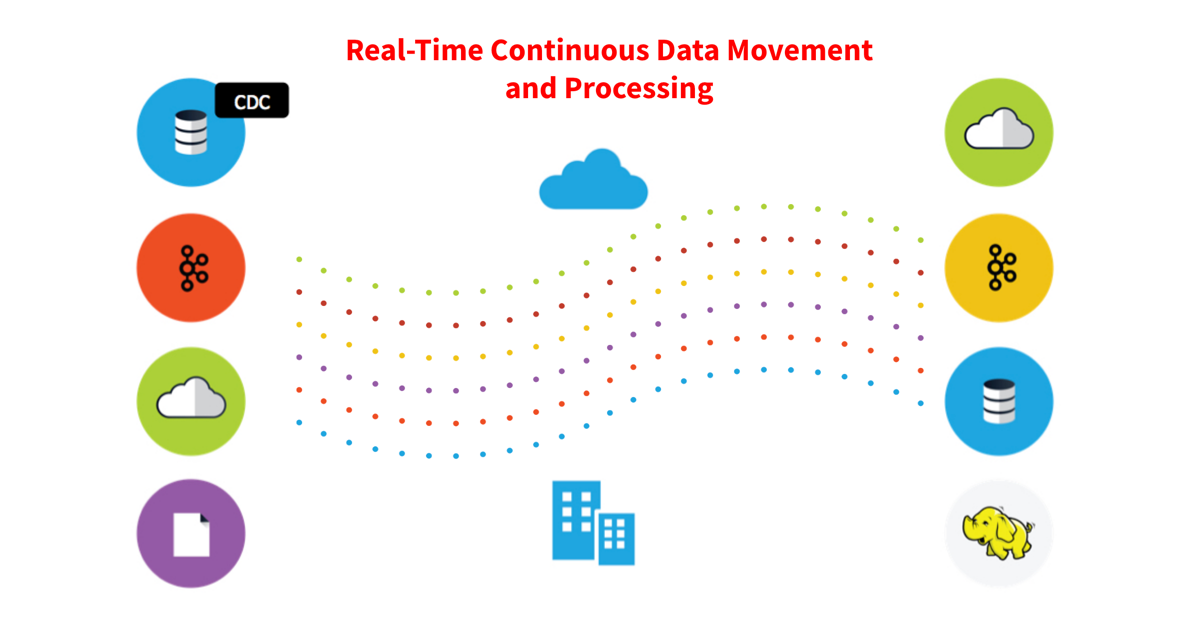 Real-Time Continuous Data Movement and Processing