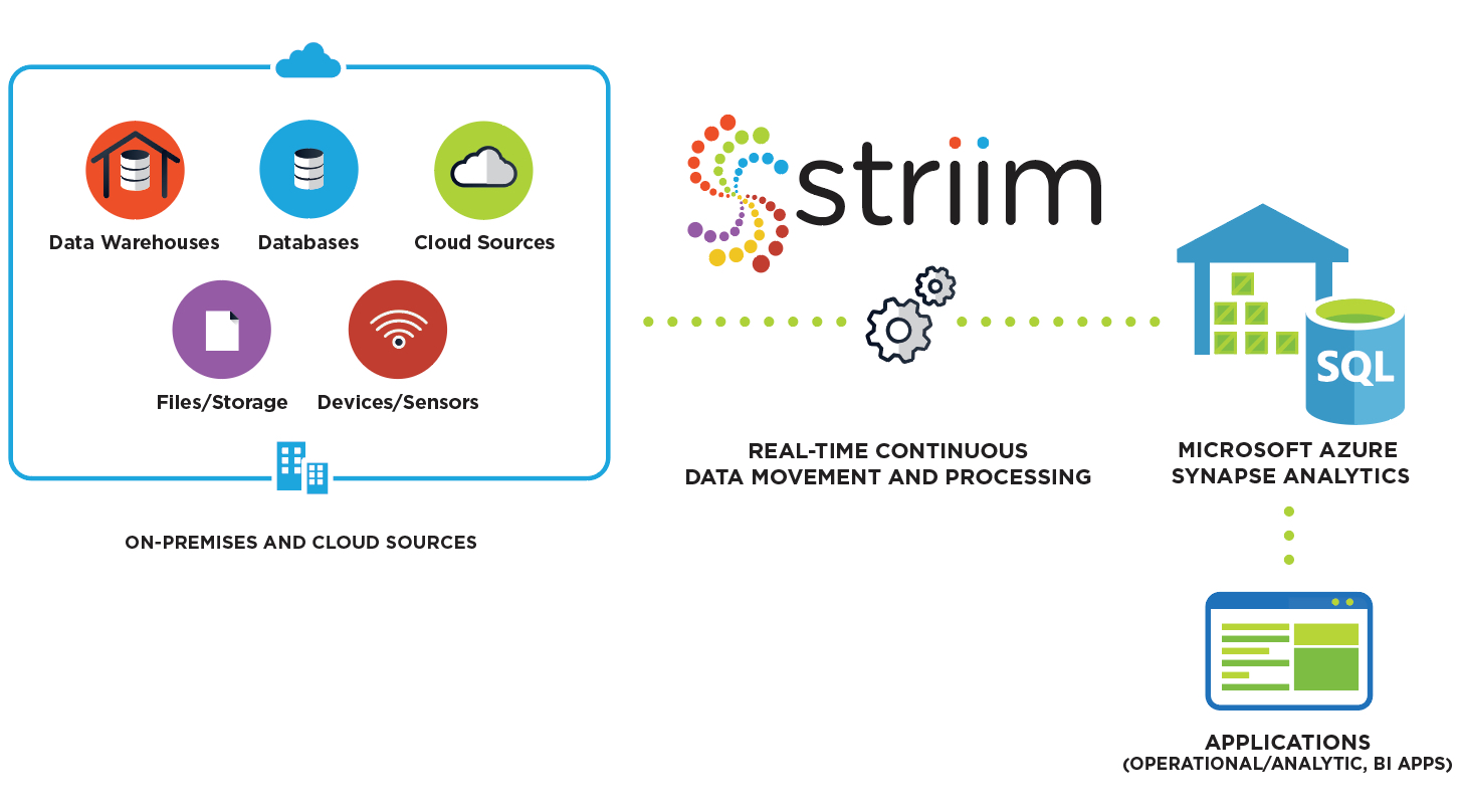 Striim for Azure Synapse Analytics
