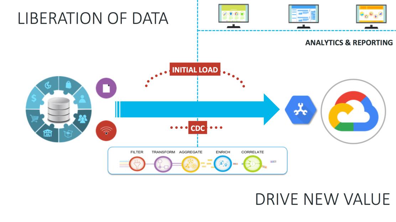 Liberation of Data