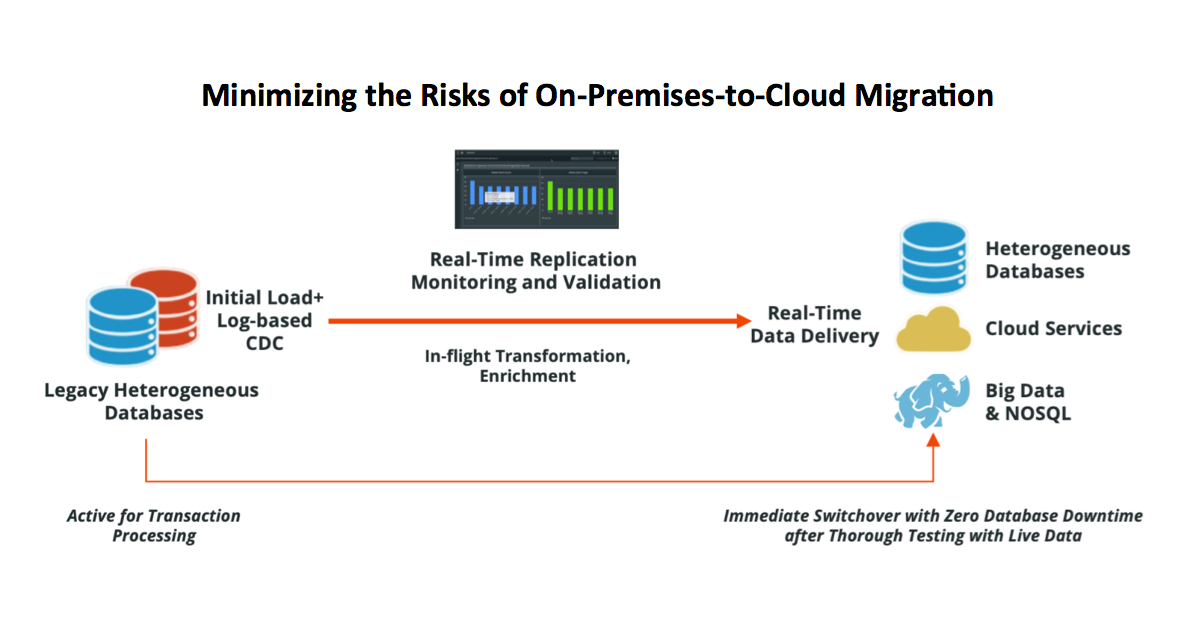 Striim - Minimizing Risks of Cloud Migration