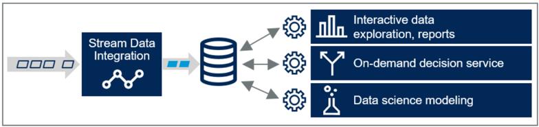 Gartner-Stream Data Integration