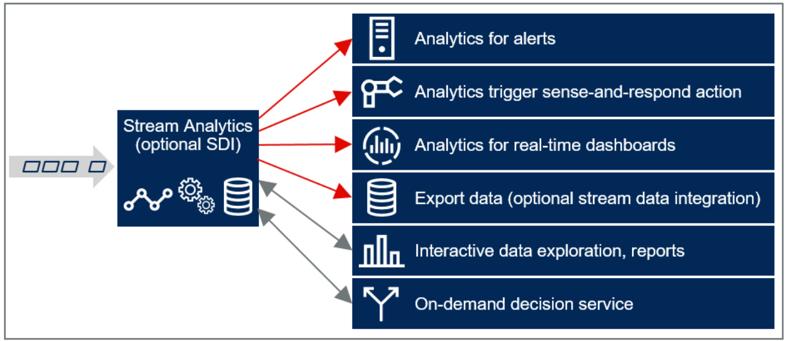 Gartner-Stream Analytics