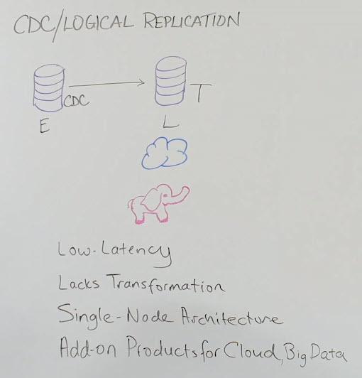 Data Movement - CDC / Logical Replication
