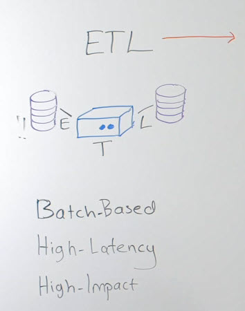 Data Movement - ETL