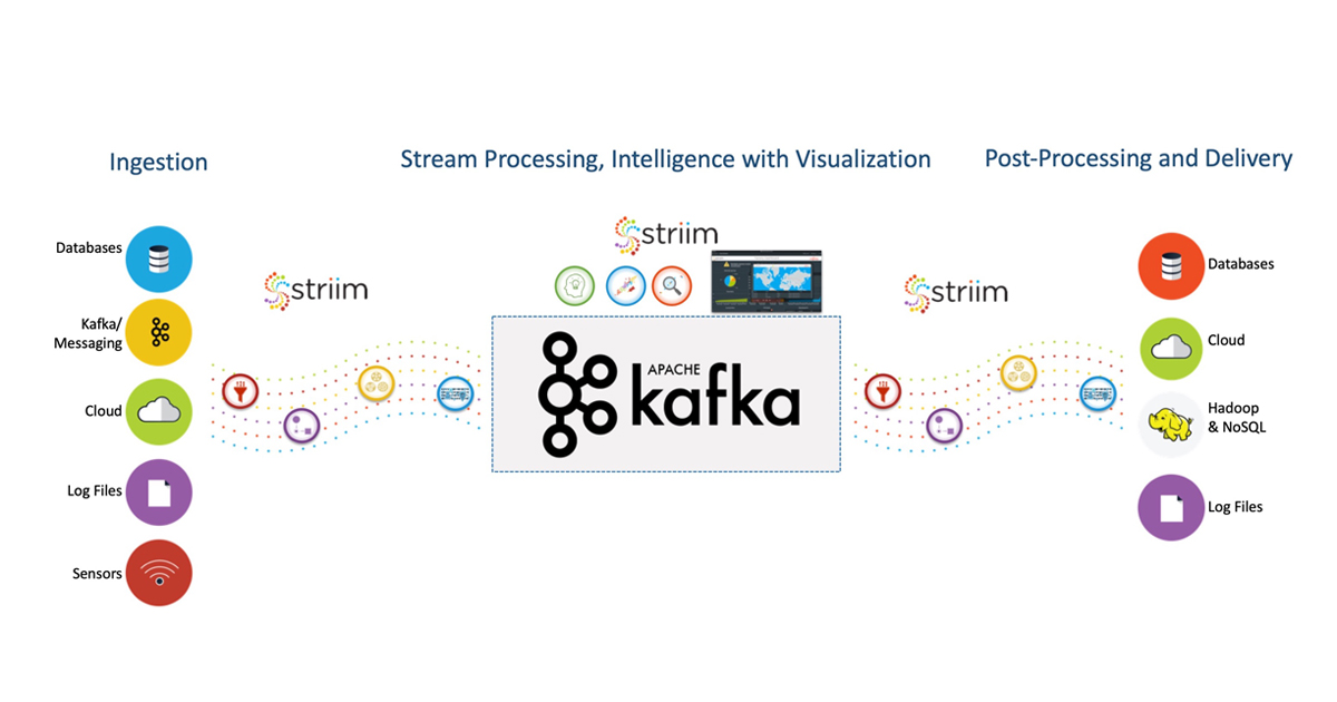 Streaming Kafka Integration