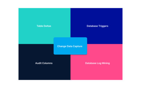 change data capture methods