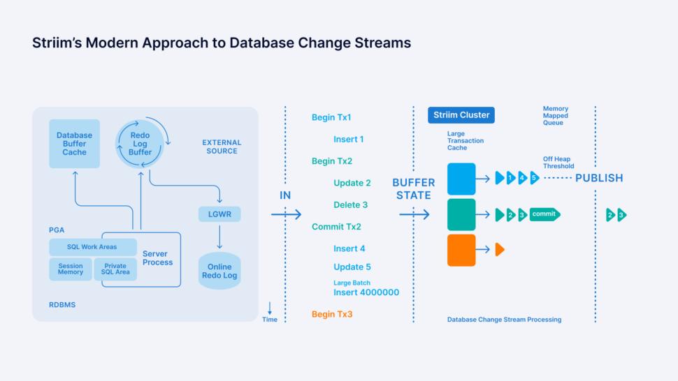 Modern Database Replication 2