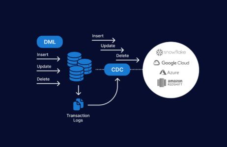 Cloud database replication