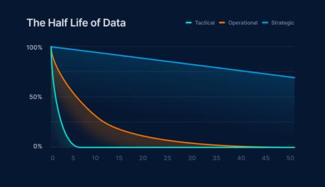 half life of data