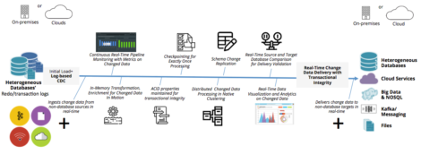 Streaming data pipeline