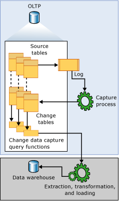 SQL Server CDC feature