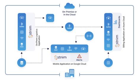 Data mesh architecture with Striim