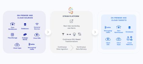 Striim data integration platform