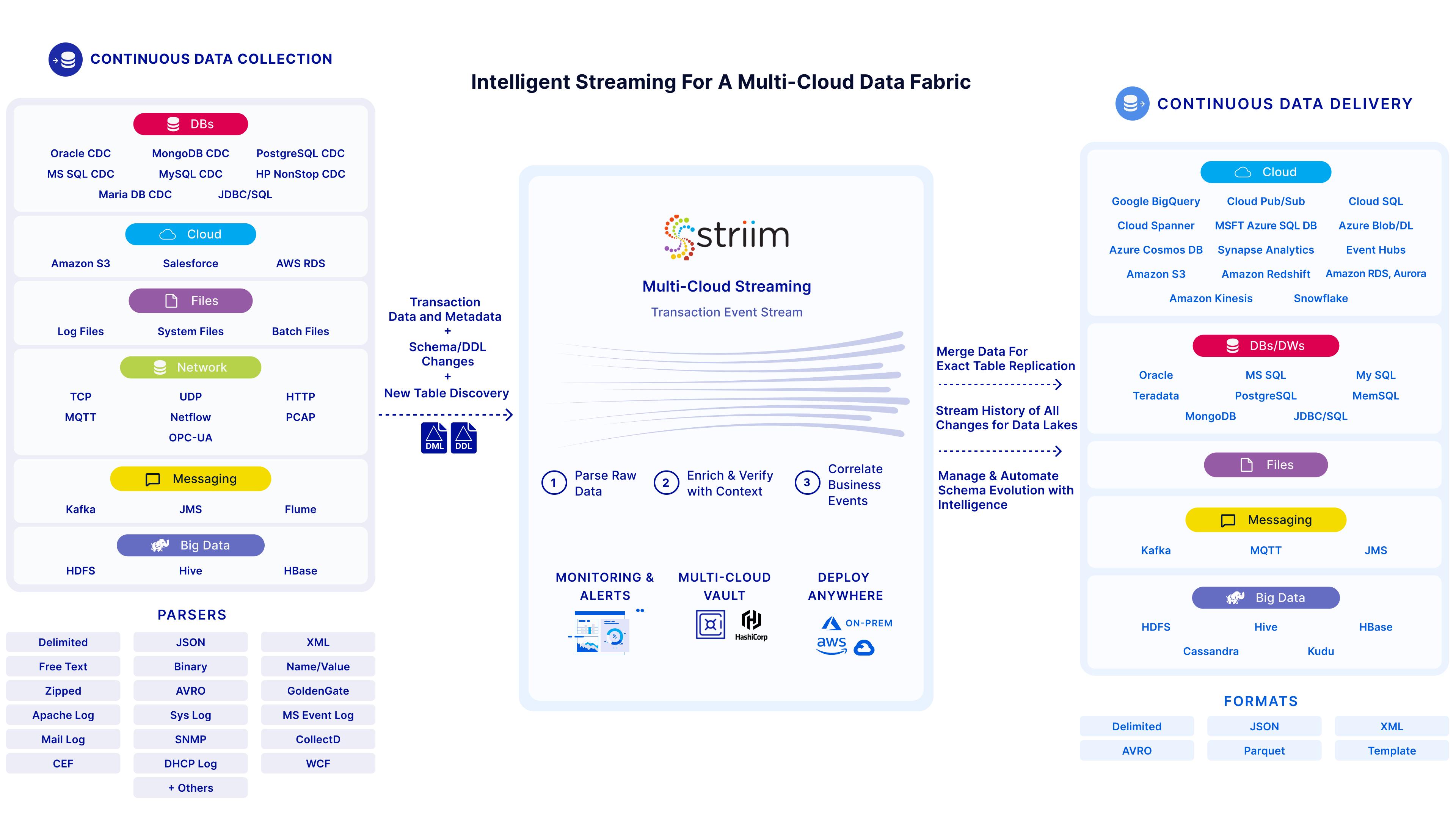 Striim secure multi-cloud data fabric